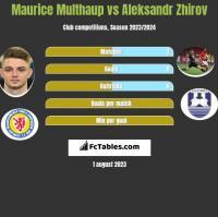 Maurice Multhaup vs Aleksandr Zhirov h2h player stats