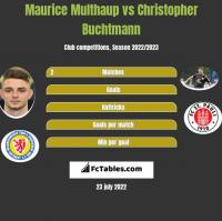 Maurice Multhaup vs Christopher Buchtmann h2h player stats