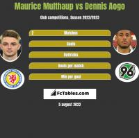 Maurice Multhaup vs Dennis Aogo h2h player stats