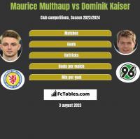 Maurice Multhaup vs Dominik Kaiser h2h player stats