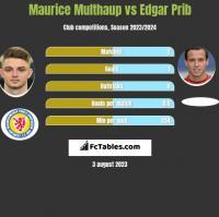 Maurice Multhaup vs Edgar Prib h2h player stats