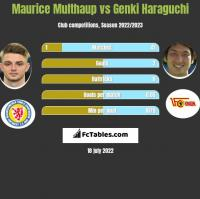 Maurice Multhaup vs Genki Haraguchi h2h player stats