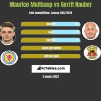 Maurice Multhaup vs Gerrit Nauber h2h player stats