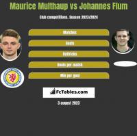 Maurice Multhaup vs Johannes Flum h2h player stats