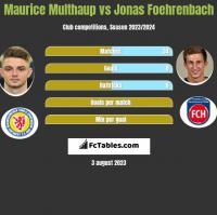 Maurice Multhaup vs Jonas Foehrenbach h2h player stats