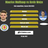 Maurice Multhaup vs Kevin Wolze h2h player stats