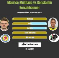 Maurice Multhaup vs Konstantin Kerschbaumer h2h player stats