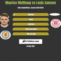 Maurice Multhaup vs Louis Samson h2h player stats