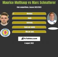 Maurice Multhaup vs Marc Schnatterer h2h player stats