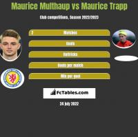 Maurice Multhaup vs Maurice Trapp h2h player stats