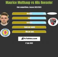 Maurice Multhaup vs Nils Roeseler h2h player stats