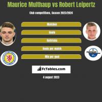 Maurice Multhaup vs Robert Leipertz h2h player stats