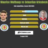 Maurice Multhaup vs Sebastian Griesbeck h2h player stats