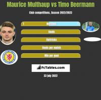 Maurice Multhaup vs Timo Beermann h2h player stats