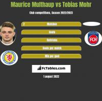 Maurice Multhaup vs Tobias Mohr h2h player stats