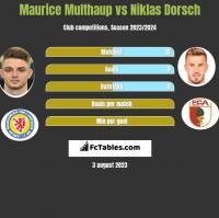 Maurice Multhaup vs Niklas Dorsch h2h player stats