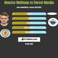 Maurice Multhaup vs Florent Muslija h2h player stats