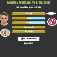 Maurice Multhaup vs Ersin Zehir h2h player stats