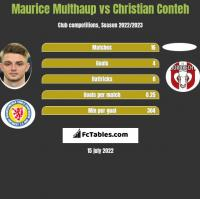Maurice Multhaup vs Christian Conteh h2h player stats