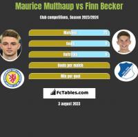 Maurice Multhaup vs Finn Becker h2h player stats