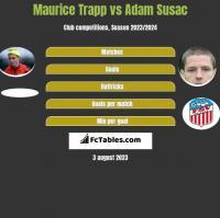 Maurice Trapp vs Adam Susac h2h player stats