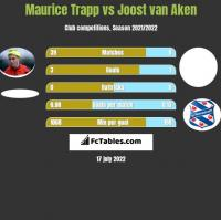 Maurice Trapp vs Joost van Aken h2h player stats