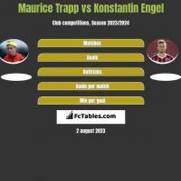Maurice Trapp vs Konstantin Engel h2h player stats