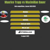 Maurice Trapp vs Maximilian Bauer h2h player stats