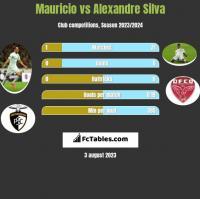 Mauricio vs Alexandre Silva h2h player stats