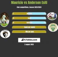 Mauricio vs Anderson Esiti h2h player stats