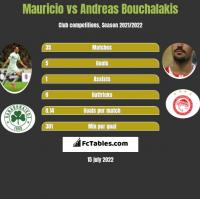 Mauricio vs Andreas Bouchalakis h2h player stats