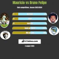 Mauricio vs Bruno Felipe h2h player stats