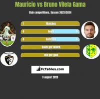 Mauricio vs Bruno Vilela Gama h2h player stats