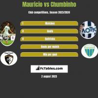Mauricio vs Chumbinho h2h player stats