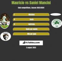 Mauricio vs Daniel Mancini h2h player stats
