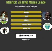 Mauricio vs David Manga Lembe h2h player stats