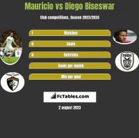 Mauricio vs Diego Biseswar h2h player stats