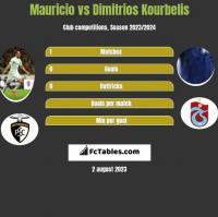 Mauricio vs Dimitrios Kourbelis h2h player stats