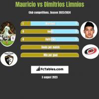 Mauricio vs Dimitrios Limnios h2h player stats