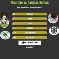 Mauricio vs Douglas Gomes h2h player stats