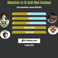 Mauricio vs El-Arbi Hilal Soudani h2h player stats