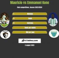 Mauricio vs Emmanuel Kone h2h player stats