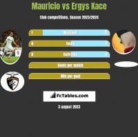 Mauricio vs Ergys Kace h2h player stats