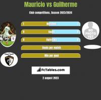 Mauricio vs Guilherme h2h player stats