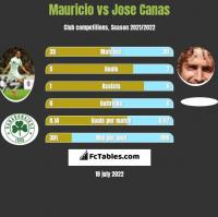 Mauricio vs Jose Canas h2h player stats
