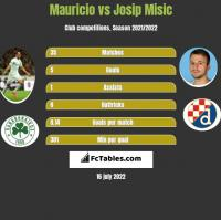 Mauricio vs Josip Misic h2h player stats