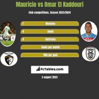 Mauricio vs Omar El Kaddouri h2h player stats