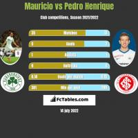 Mauricio vs Pedro Henrique h2h player stats