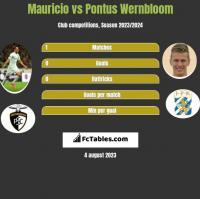 Mauricio vs Pontus Wernbloom h2h player stats