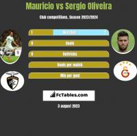 Mauricio vs Sergio Oliveira h2h player stats